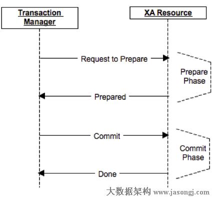 两阶段提交及JTA 【转载】