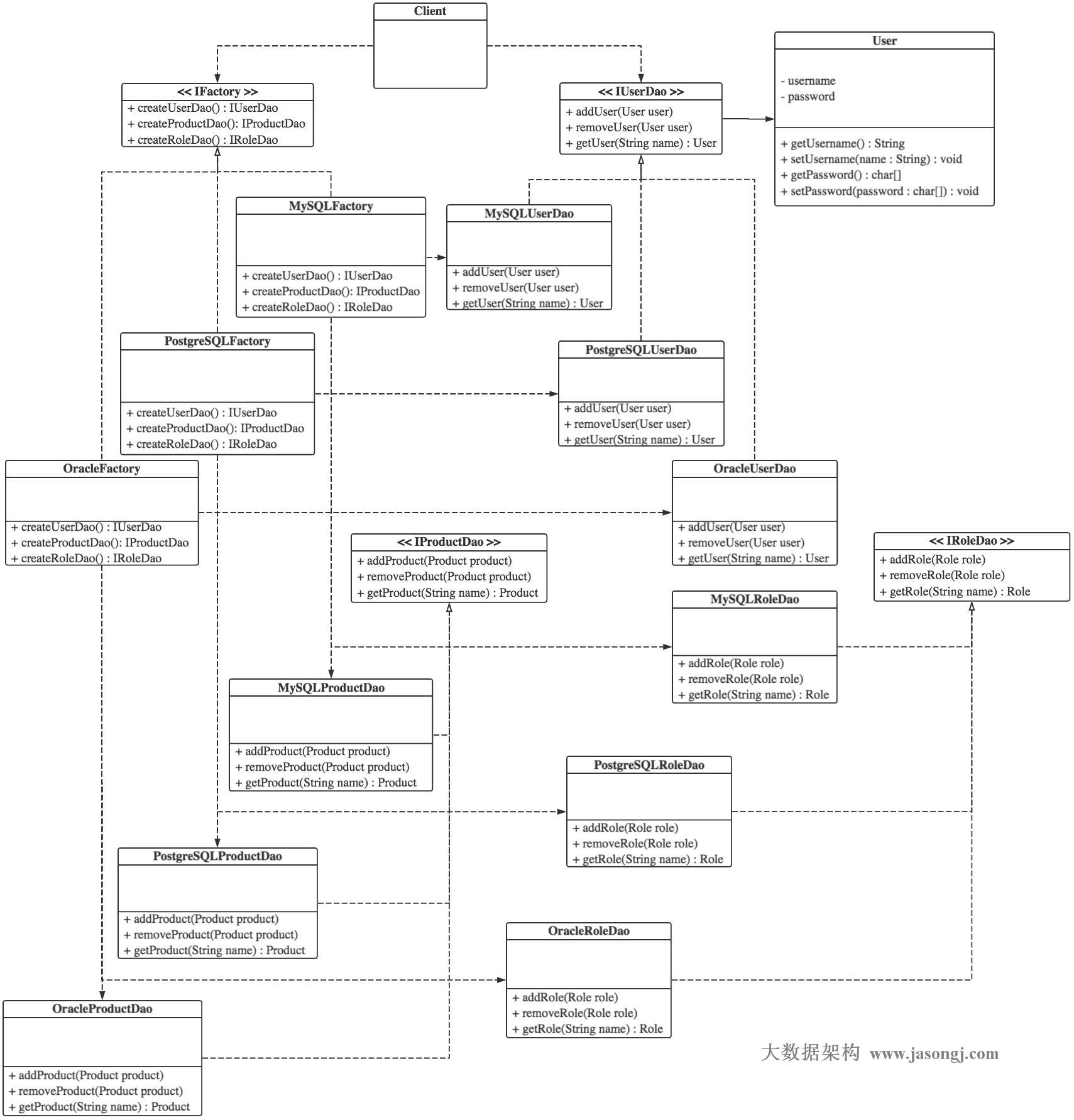 Factory Method Pattern Class Diagram
