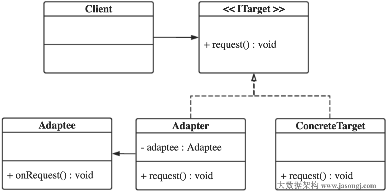 Adapter pattern class diagram