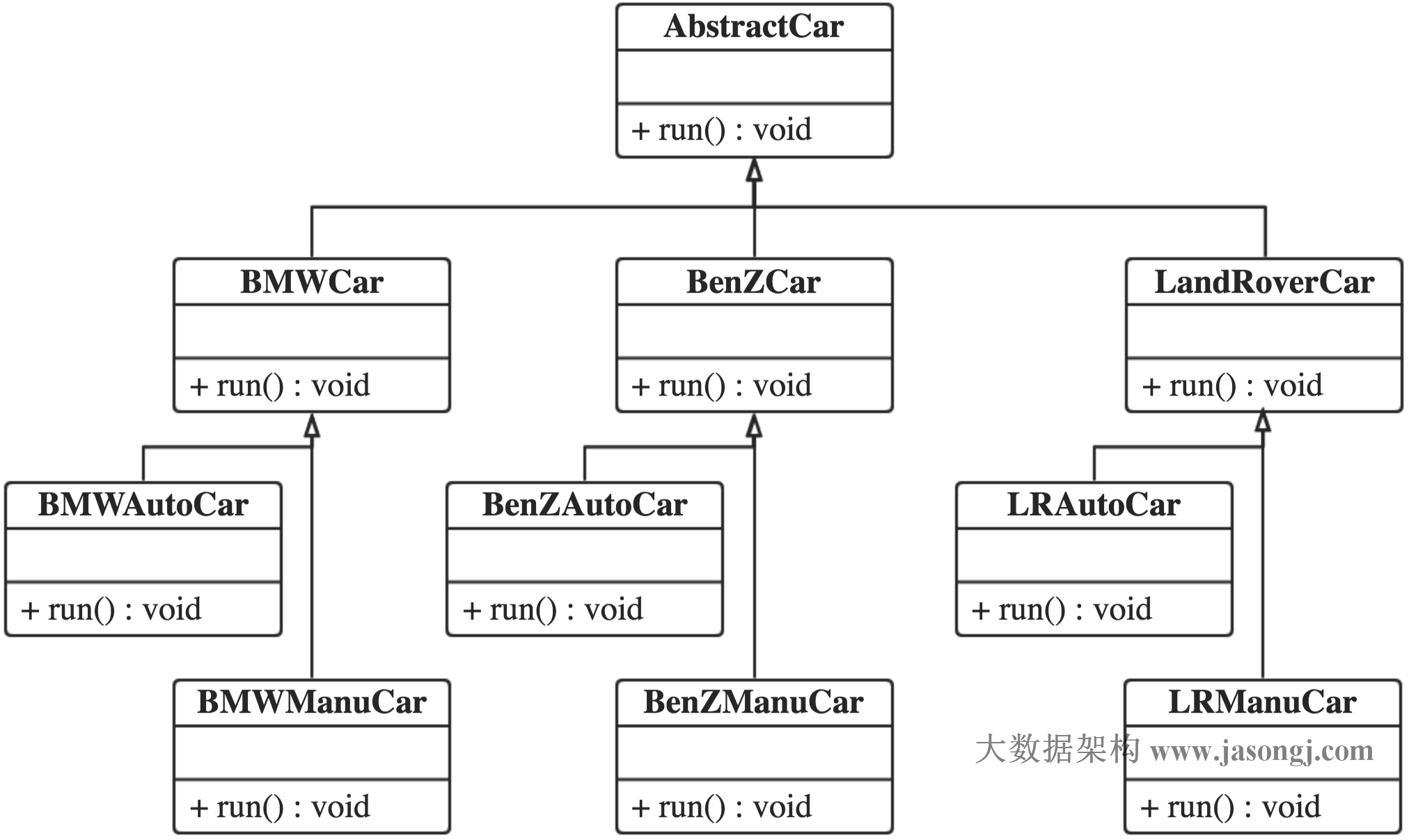 Bridge pattern inherit class diagram