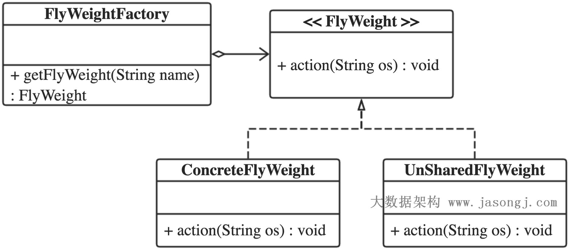 FlyWeight Pattern Class Diagram