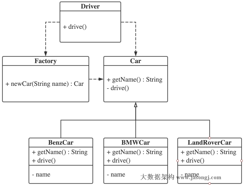Simple factory pettern class diagram