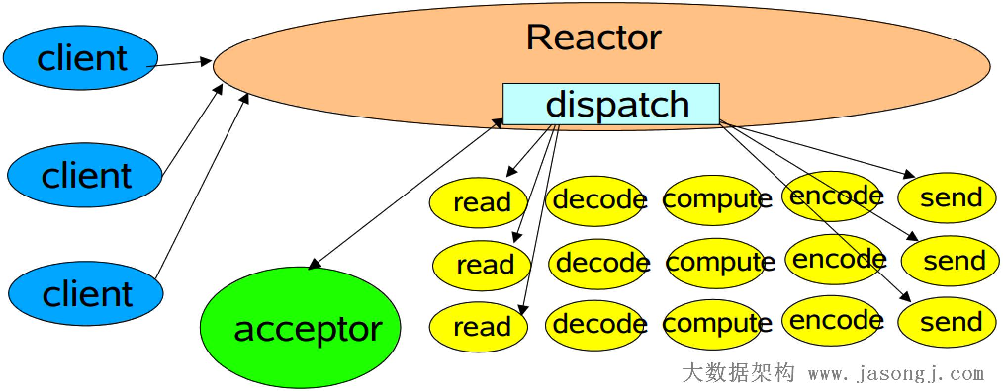 经典 Reactor 模式