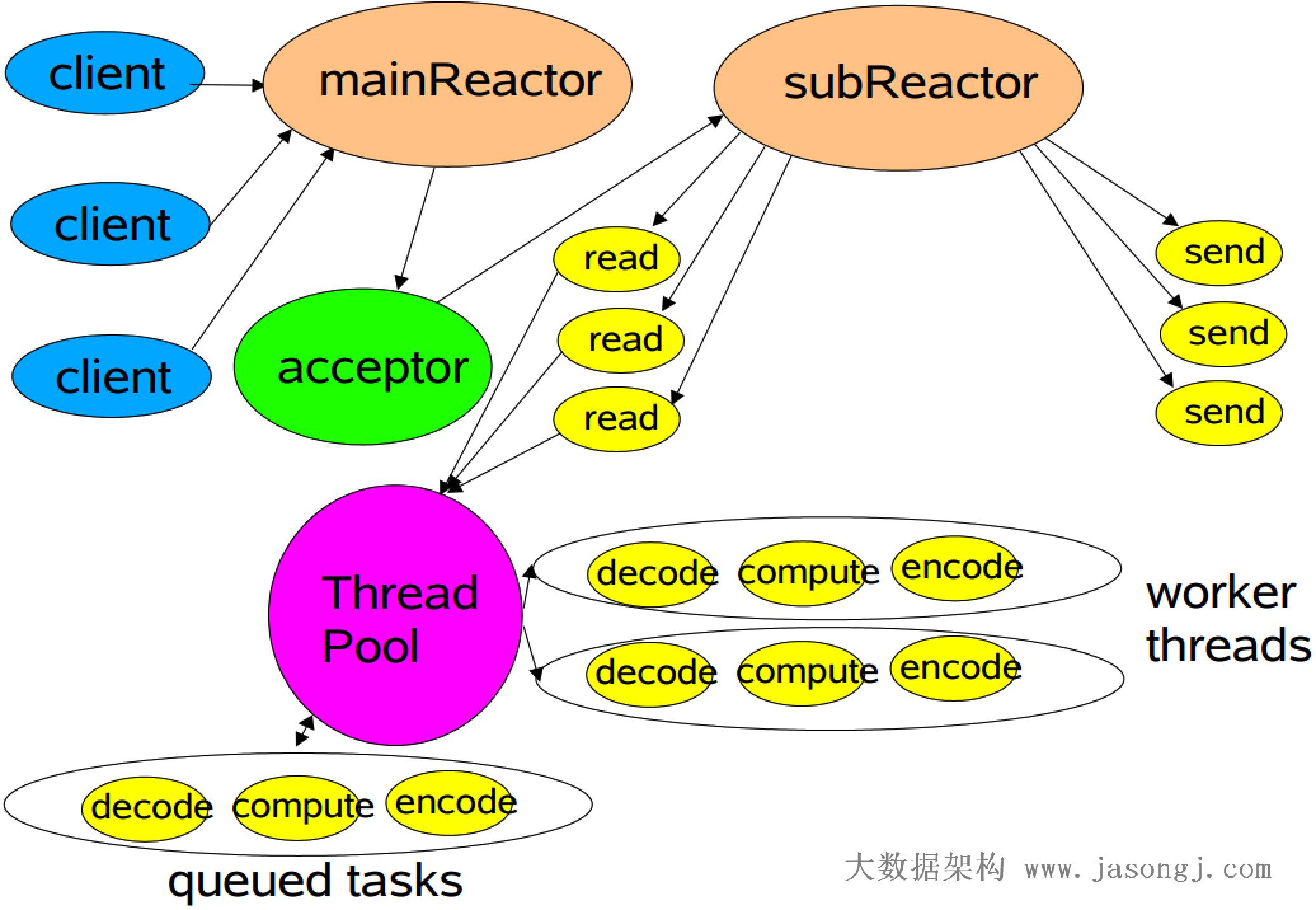 多 Reactor