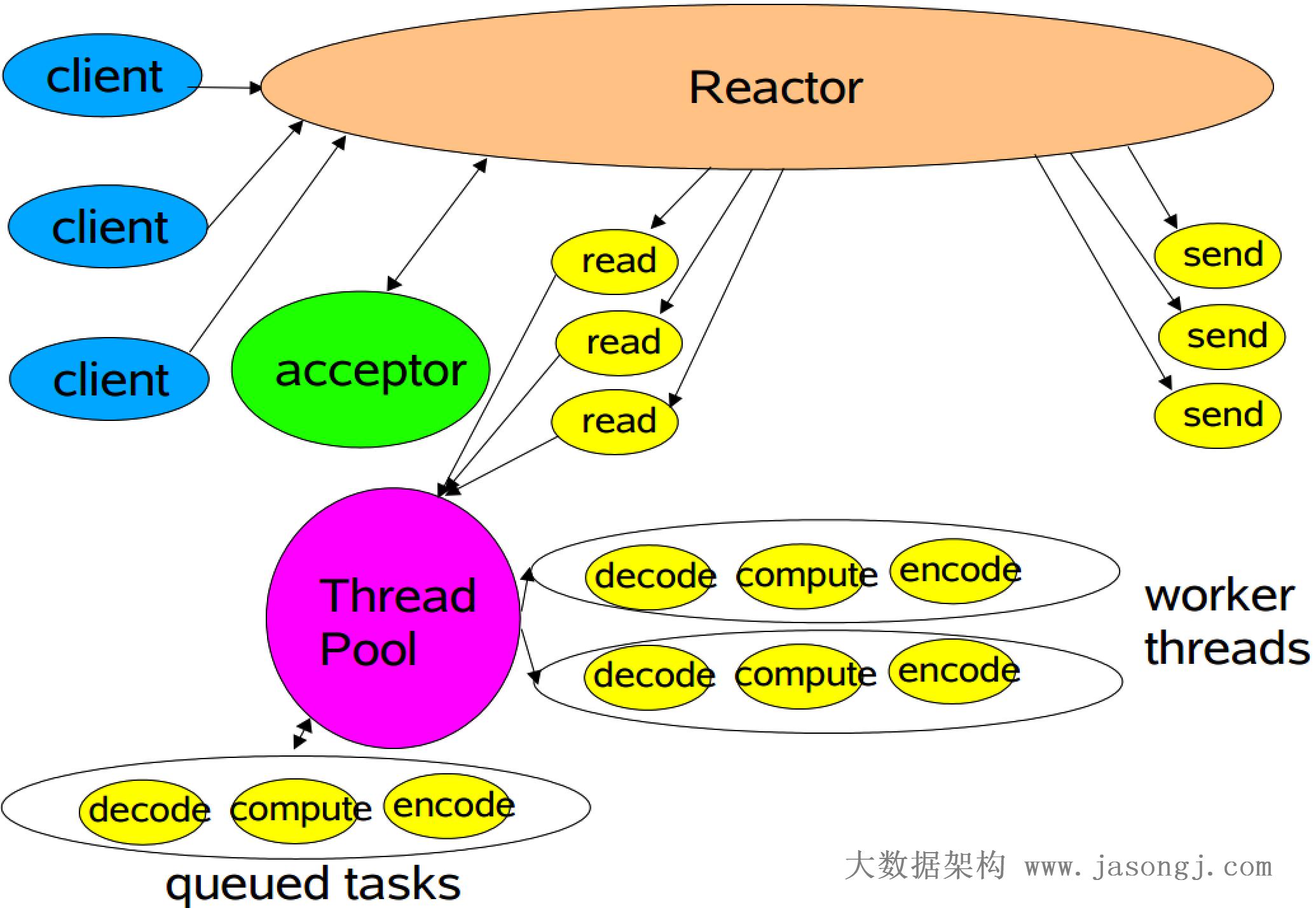 多线程 Reactor