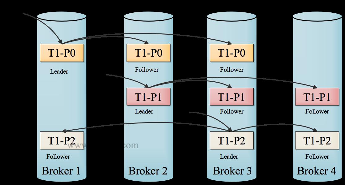 Kafka Replication Data Flow