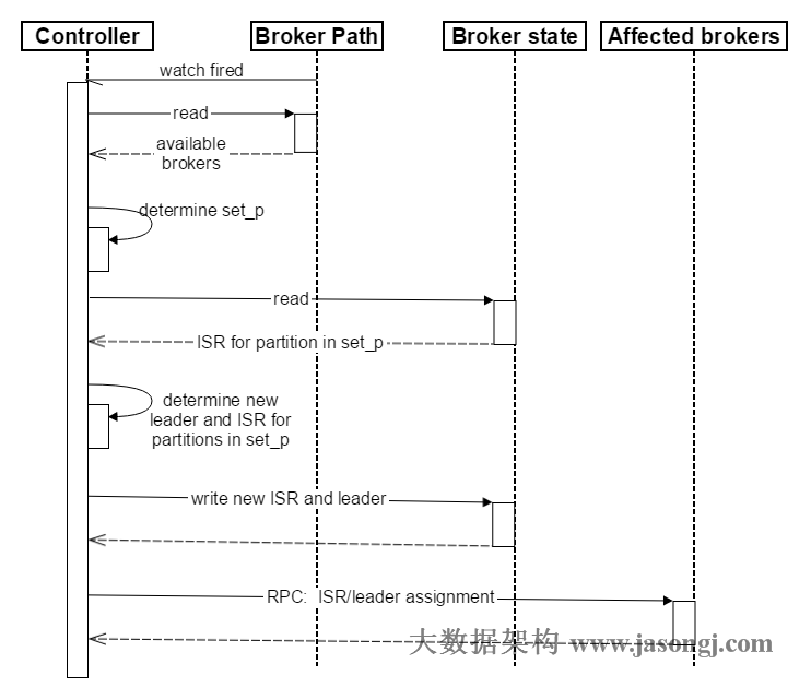 broker failover sequence diagram