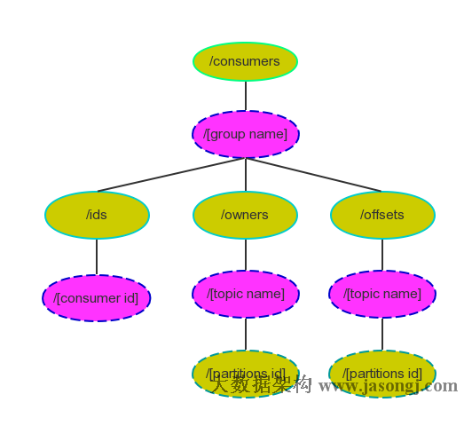 Consumer Zookeeper Structure