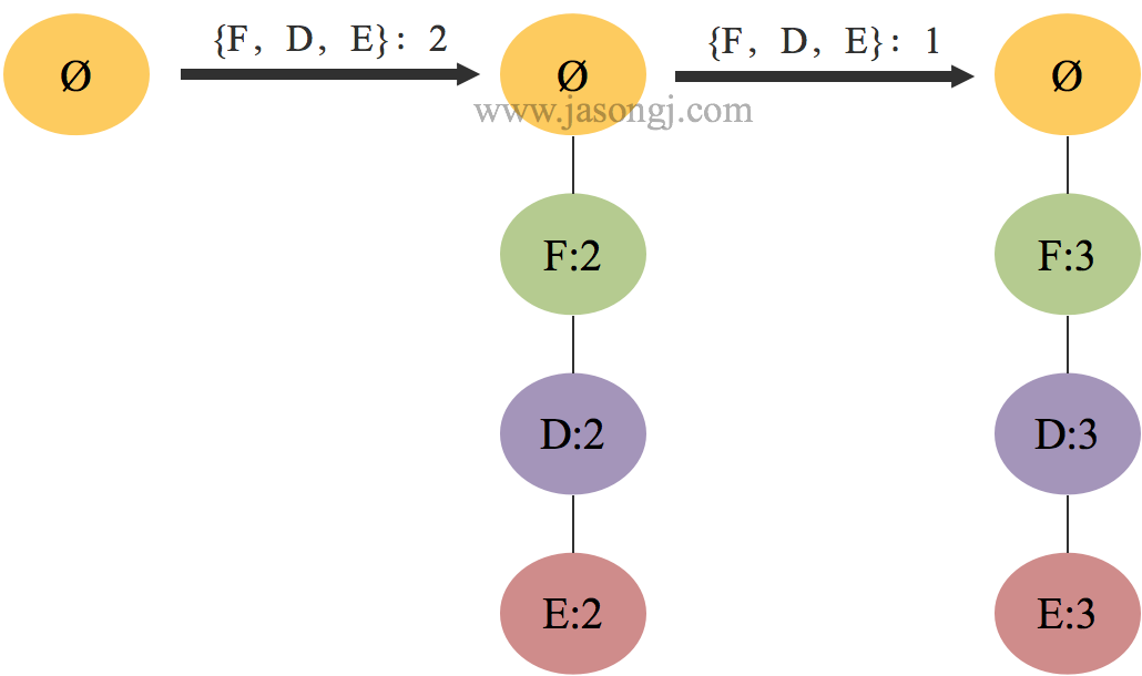 Conditaional Frequent Pattern Tree