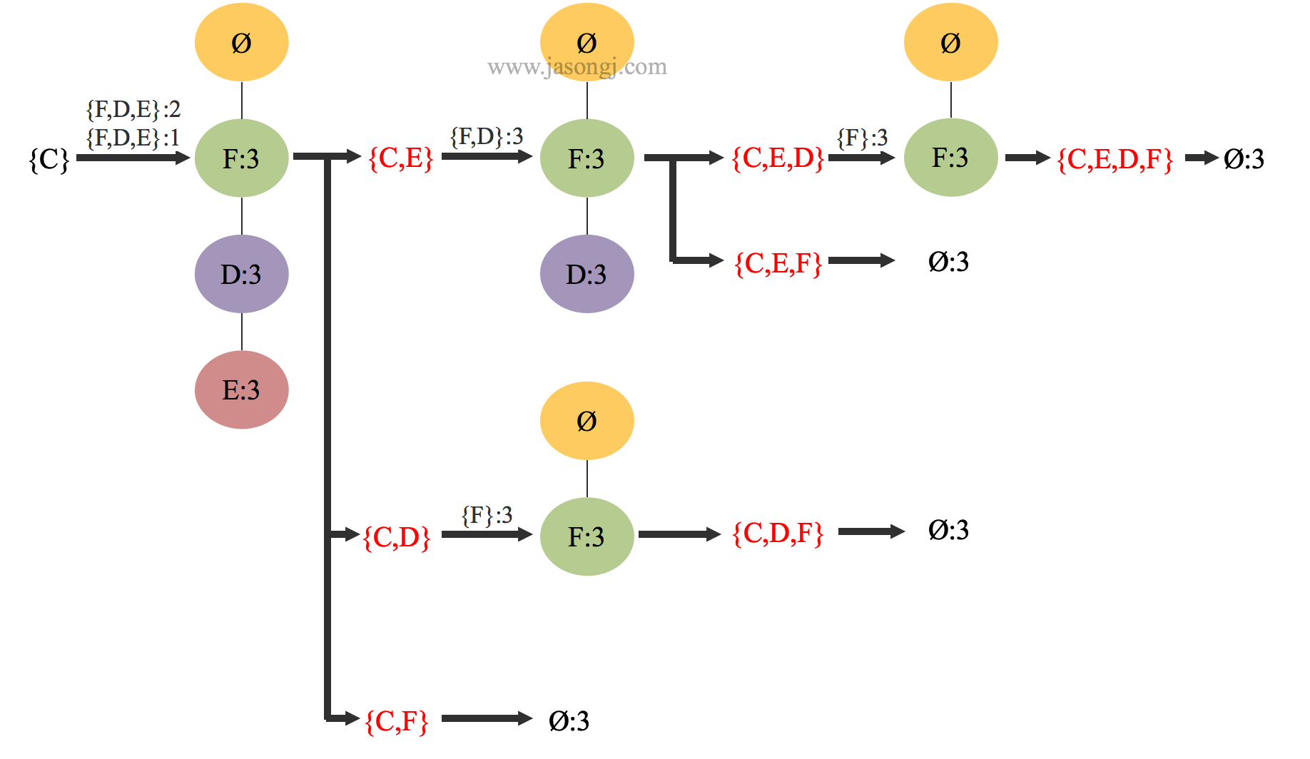 Conditaional Frequent Pattern Tree for C