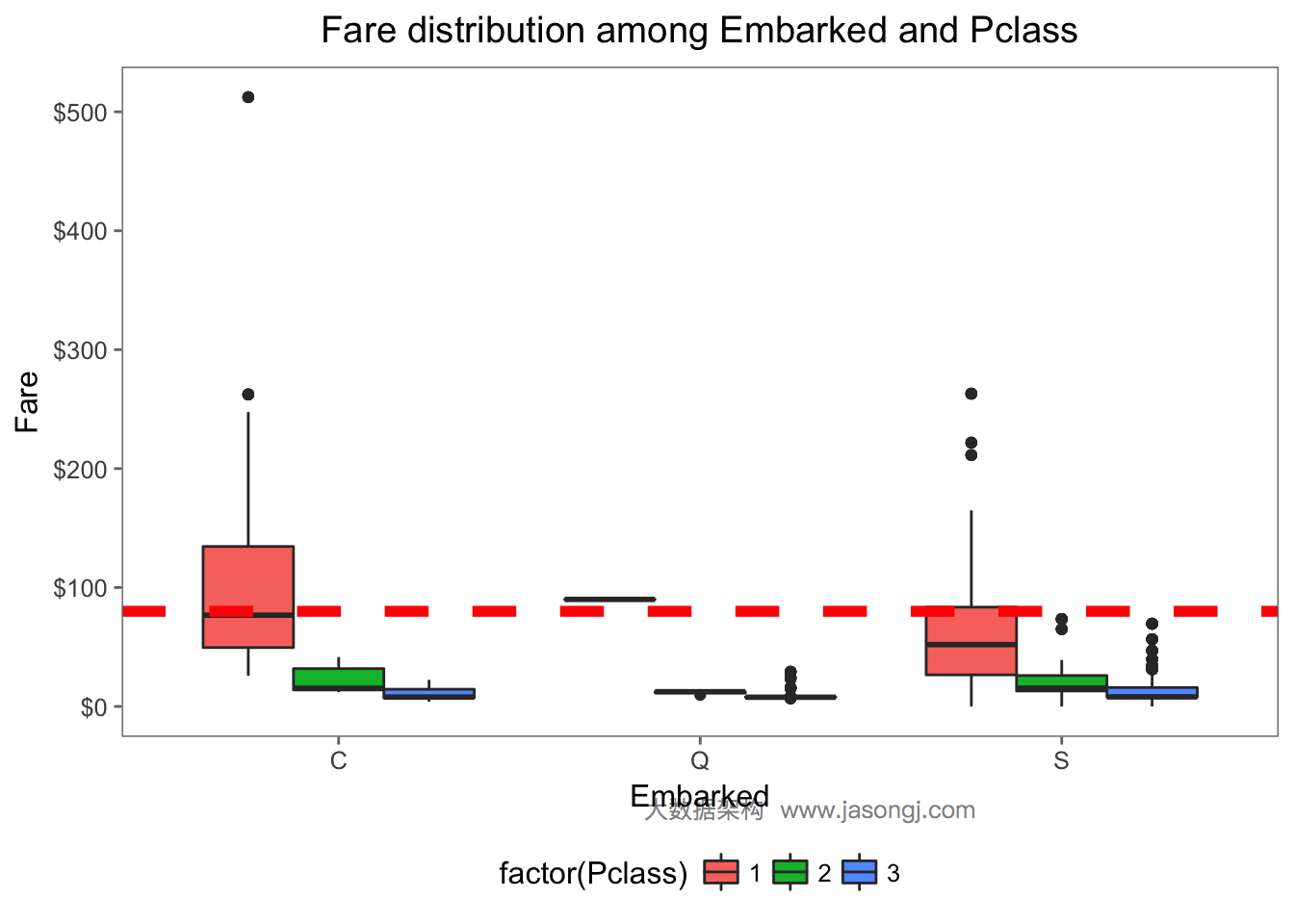 Fare median value of each Embarked and Pclass