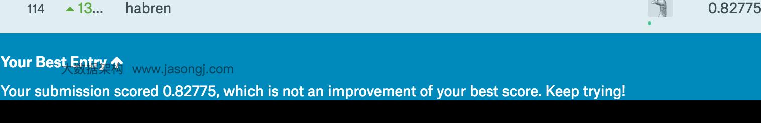 Kaggle rank first 2%