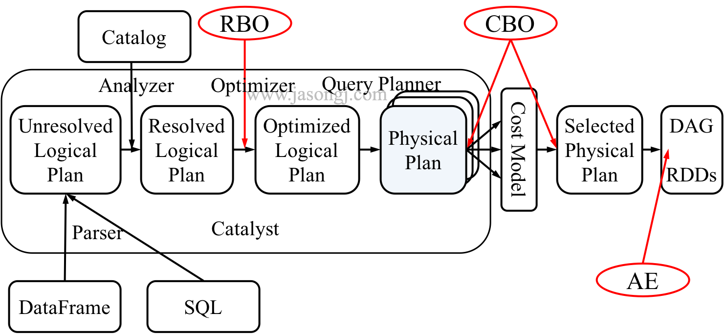 Spark SQL Catalyst