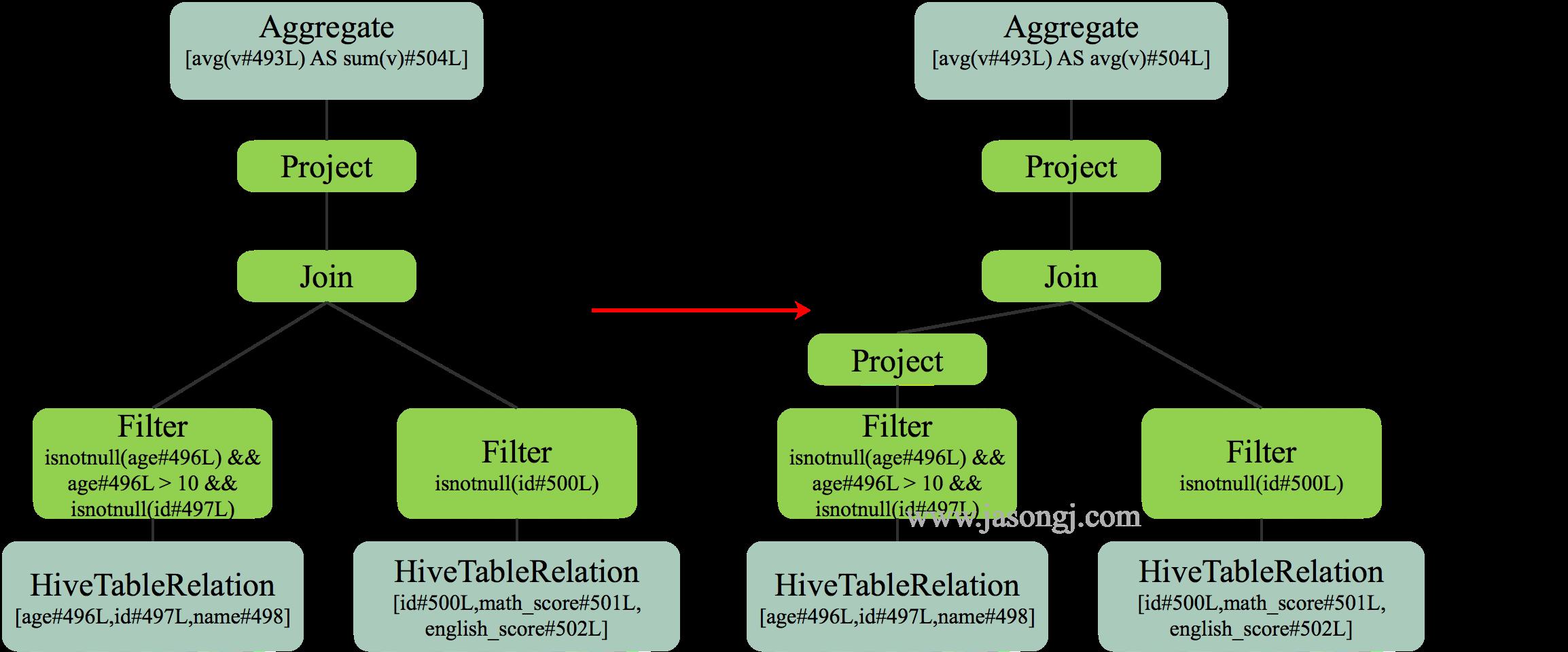 Spark SQL RBO Column Pruning