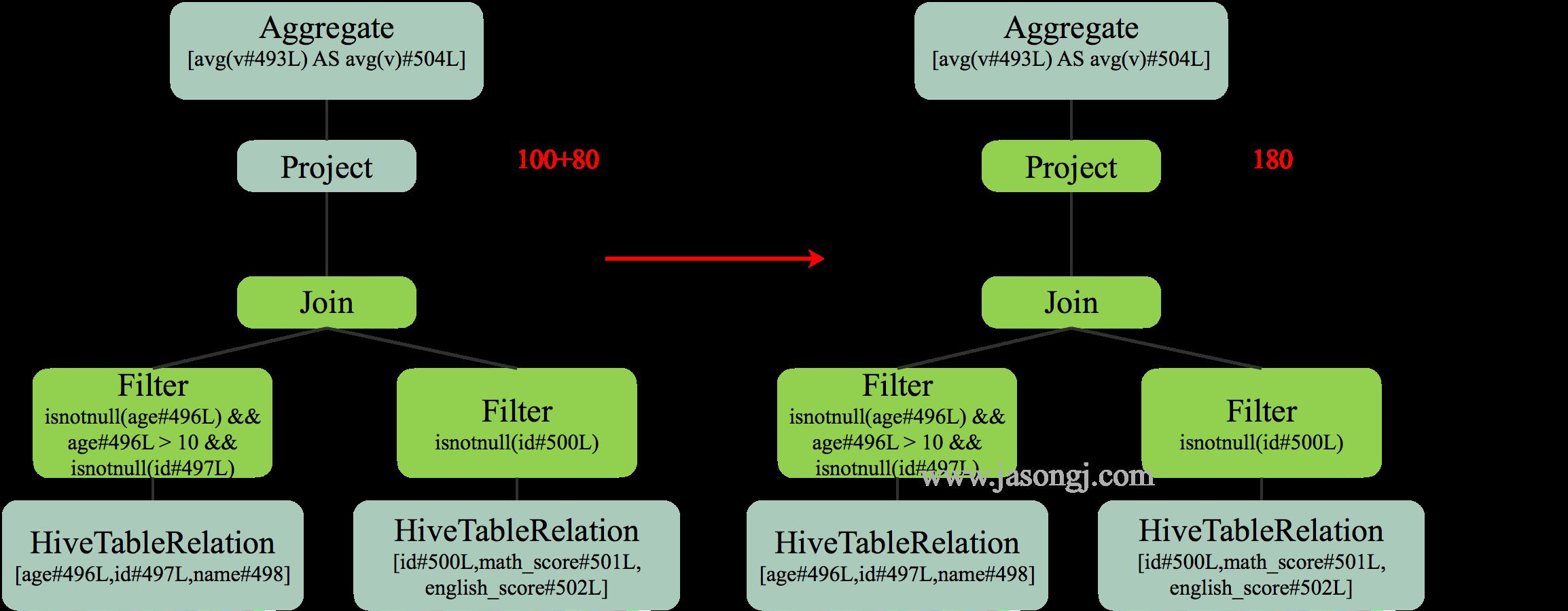 Spark SQL RBO Constant Folding