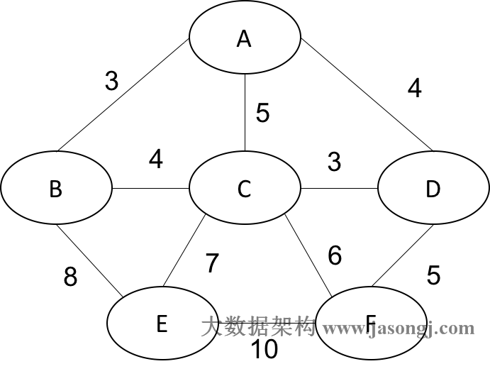 Non-directional cycle graph