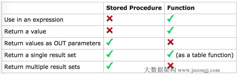 UDF VS. Stored Precedure