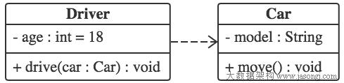 Class in Class Diagram