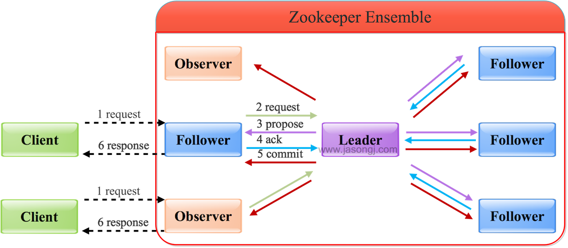 Zookeeper Follower/Observer Write