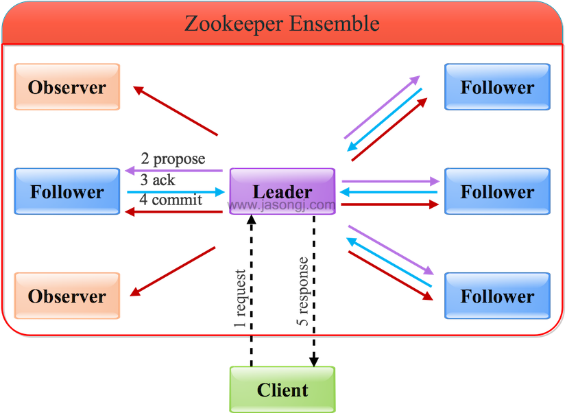 Zookeeper Leader Write